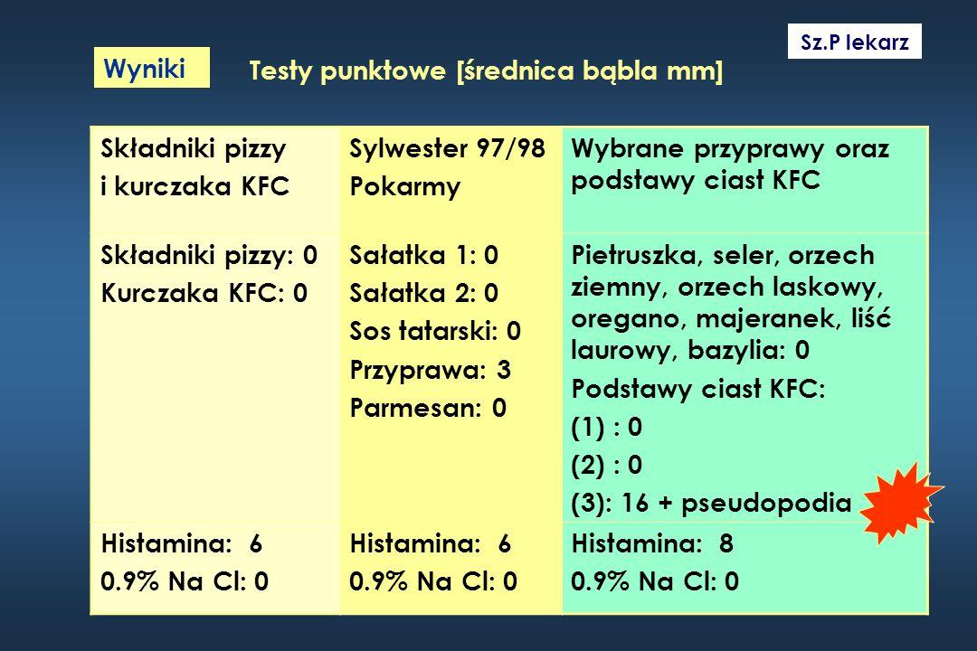 Testy punktowe [średnica bąbla mm] Składniki pizzy i kurczaka KFC